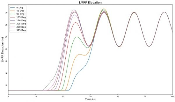LMRP lift-off at different points through wave cycle