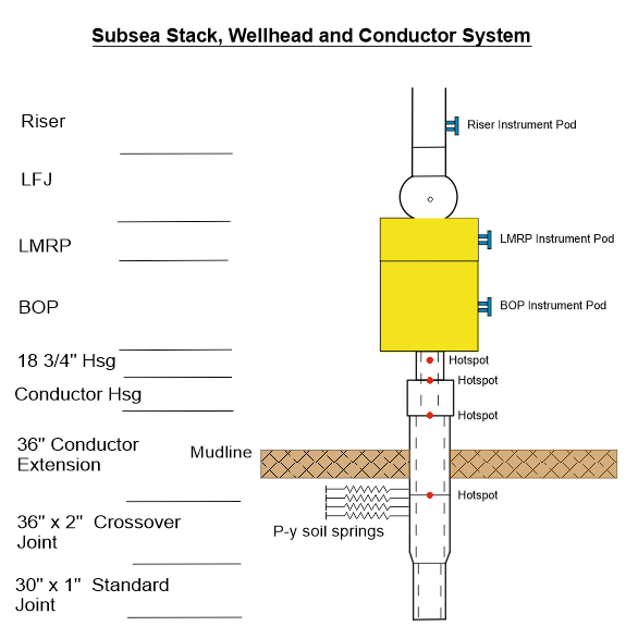 Riser and wellhead monitoring