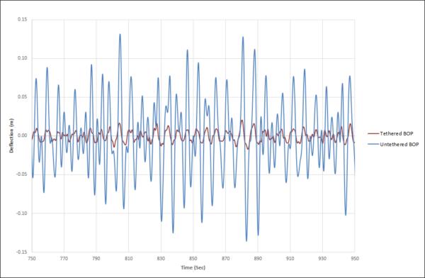 BOP Monitoring Graph   AS Mosley