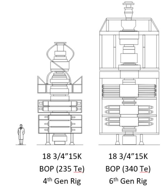 BOP size comparison 4th vs 6th generations